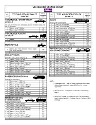 vehicle reference chart