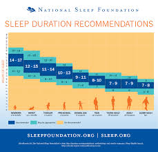 How Much Light Does Your by New Study Reveals How Much Sleep You Need National Sleep