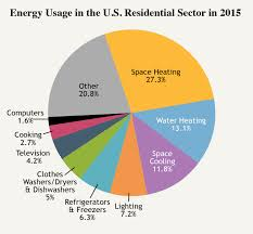 what are the different styles of homes how we use energy home u0026 work u2014 the national academies