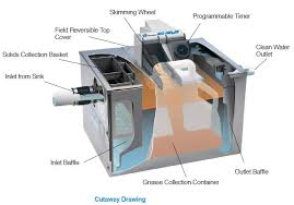 Grease Trap For Kitchen Sink Types Of Grease Traps What You Never Knew You Needed To