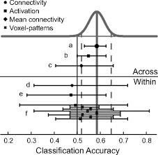 visuomotor functional network topology predicts upcoming tasks