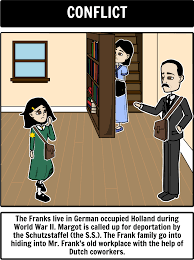 anne frank u0026 hiding in the annex what would you bring with you
