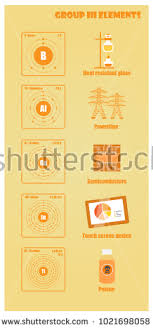 where are semiconductors on the periodic table periodic table element group iii stock vector 1021698058 shutterstock