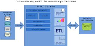supply of data warehousing solutions tendersontime