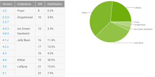 android distribution s android distribution numbers show lollipop s