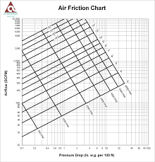 pipe friction loss table friction loss calculator atco rubber products inc