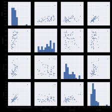 linear regression in python chapter 2 u2014 pydata the graphs of crime with other variables show some potential problems in every plot we see a data point that is far away from the rest of the data points