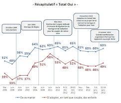 loi du mariage pour tous une majorité de français pour la loi taubira ipolitique