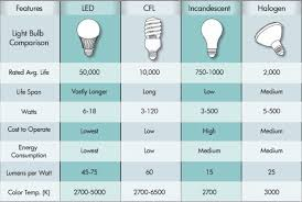 light bulb conversion to led led light comparison chart wiring diagrams schematics