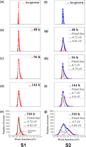 trapping charges at grain boundaries and degradation of ch3nh3pb