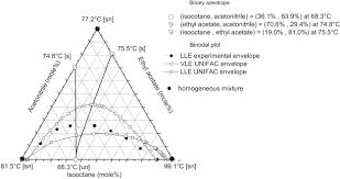 Mole Map Separation Of Ethyl Acetate U2013isooctane Mixture By Heteroazeotropic