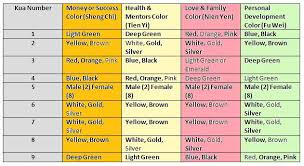 feng shui color chart how to find your kua number feng shui auspicious directions and