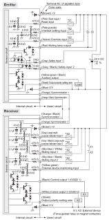 ultra slim light curtain type 4 ple sil3 sf4c i o circuit and