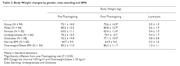 thanksgiving and weight gain trivial or not and riskier for the