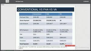 understanding your va home loan benefits youtube