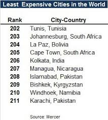 cheapest cities to live in the world another top 10 list the most expensive cities in the world in