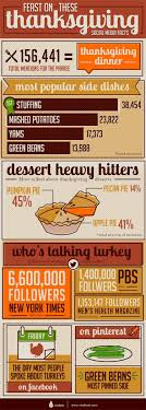 social media thanksgiving facts visual ly