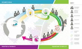 the mbt framework modern business transformation
