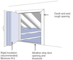 air seal the attic kneewall door opening with weather stripping