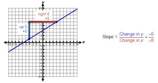 determining slopes from equations graphs and tables texas gateway