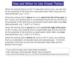 Saturated Steam Table T S Boiler Turbine Pump Work In Work Out Heat Out Heat In