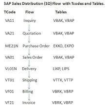 sap t code description table document flow tcodes and table names