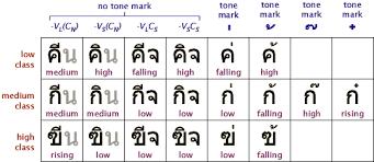 ancient scripts thai