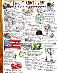sketchnotes in history class with brent pillsbury sketchnote