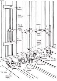Basement Plumbing Rough In by Small Bath Layouts And Size Of Fixtures Google Search House