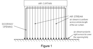 Loading Dock Air Curtain Air Curtains Information Engineering360