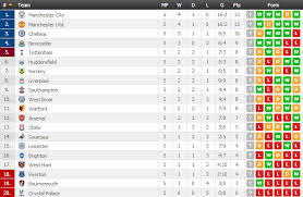 barclays premier league full table premier league week 5 results and standings ayola tv
