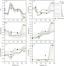 understanding arsenic mobilization using reactive transport