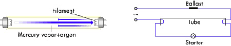 Where Is The Starter In A Fluorescent Light Fixture How Does A Fluorescent Starter Work Howstuffworks