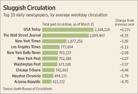 audit bureau of circulation usa newspaper circulation drop sharpens wsj