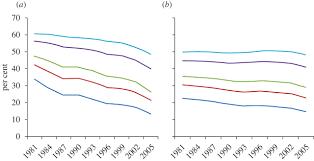 population poverty and economic development philosophical