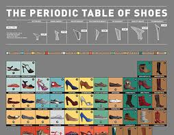 toms periodic table shoes the periodic table of shoes on behance