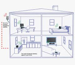 verizon home plans verizon wireless explore lte internet installed