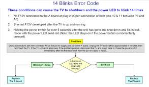 Sony Tv Blinking Red Light Solved Red Light Blinks 14 Times Television Ifixit