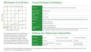 Planche De Coffrage Occasion by Panneau De Coffrage 3 Plis Bulow Bennet