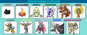 Level Meme - favorite digimon by level meme by duskmindabyss on deviantart