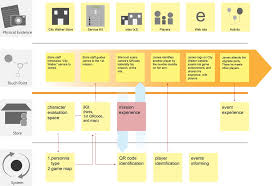 service blueprint jpg customer journey maps blueprints pinterest