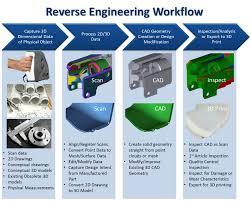 skyward ltd 3d modeling and reverse engineering