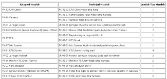 tutorial membuat wordpress lengkap pdf pdf report with fpdf onthefly problem with rowspan solved blog