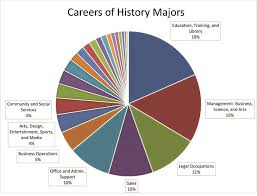 jobs for a history major careers for history majors aha