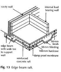 raft foundations definition description construction terms