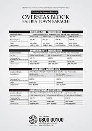 bahria town karachi overseas block complete details with payment