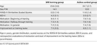 transfer after working memory updating training