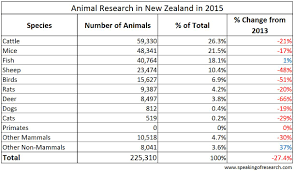 new zealand publishes statistics showing use of animals in