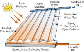 solar pool heating for hotter swimming pools