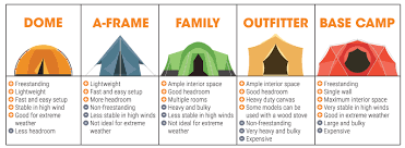 the tent guide sierra trading post